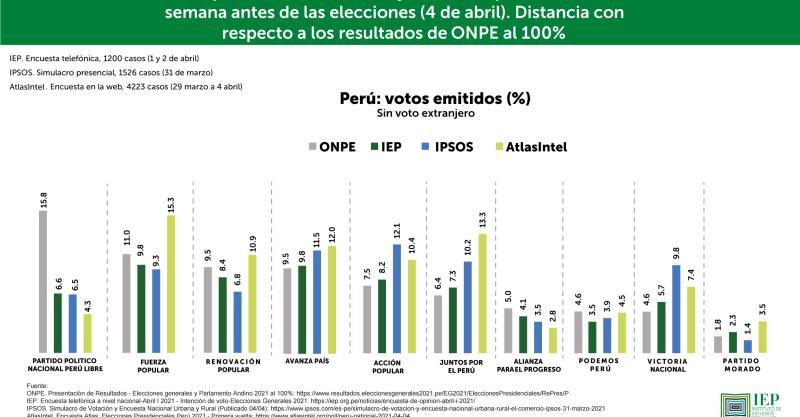 ¿Las encuestas se equivocaron?, por Patricia Zárate